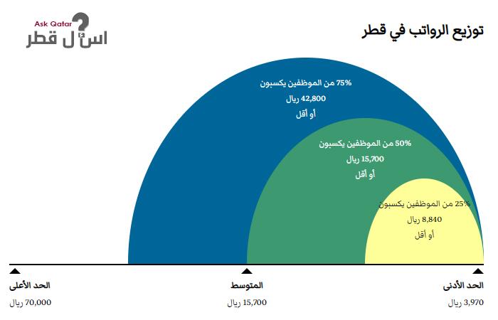 حذف مذكرة علم الحساب رواتب مهندسي الكهرباء في قطر Thibaupsy Fr